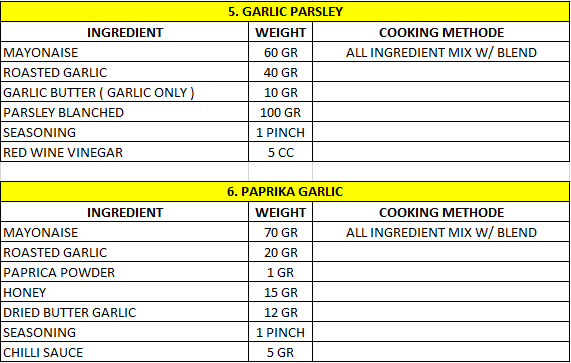 Standardize Food Production Menu Consistency